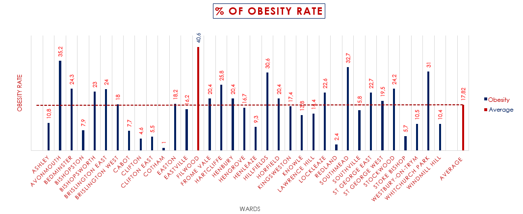 National Obesity Rates & Trends