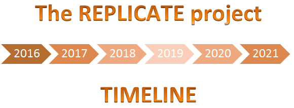 The REPLICATE project timeline image.